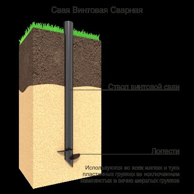 СВС могут быть открытого (срез трубы под 45 гр) и конусного типа. Используются в сухих грунтах. Выдерживают высокие вертикальные нагрузки: дома, торговые центры, пром. объекты, мосты