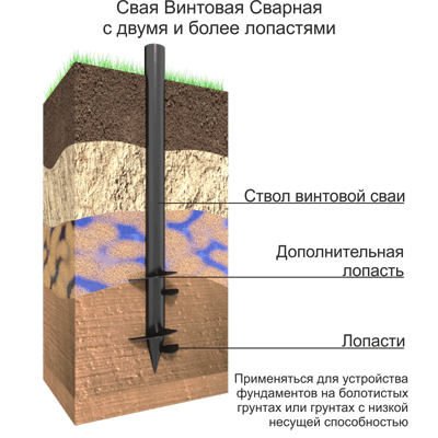 СВЛ используются в обводненных грунтах, а также для обычных грунтов. Выдерживают высокие вертикальные нагрузки: дома, торговые центры, пром. объекты, мосты