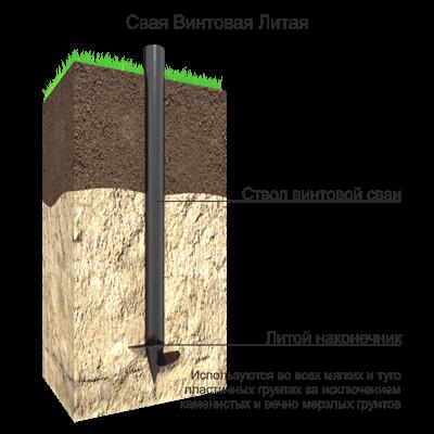 Данная конструкция применяется для устройства фундаментов на болотистых грунтах, или грунтах с низкой несущей способностью. Выдерживают высокие вертикальные нагрузки: дома, торговые центры, пром. объекты, мосты